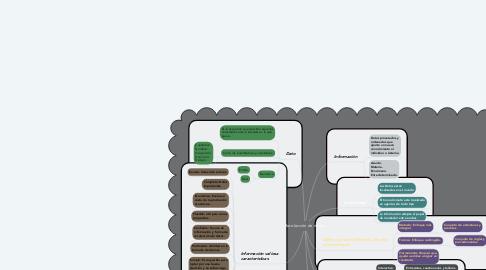 Mind Map: Recolección de datos.