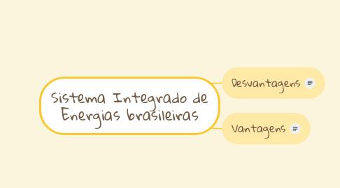 Mind Map: Sistema Integrado de Energias brasileiras