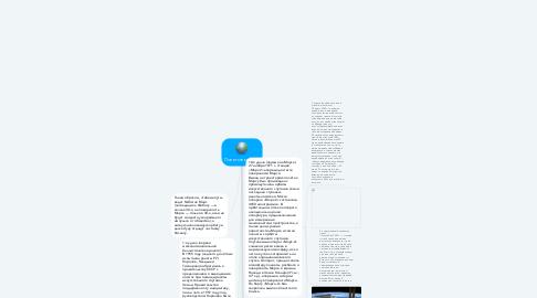 Mind Map: Полеты в космос
