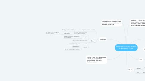 Mind Map: Relações Socioprofissionais Cidadania e Éticas