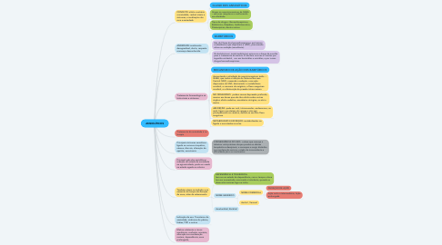 Mind Map: ANSIOLÍTICOS