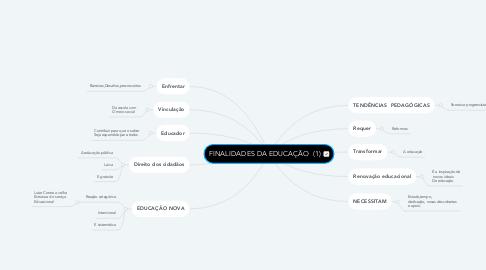 Mind Map: FINALIDADES DA EDUCAÇÃO  (1)