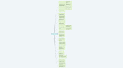 Mind Map: La comunicación oral