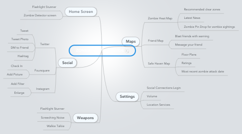Mind Map: ZOMBIE SURVIVAL GUIDE