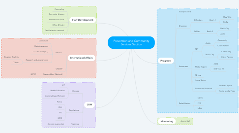 Mind Map: Prevention and Community Services Section
