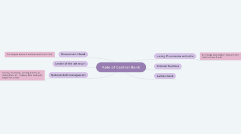 Mind Map: Role of Central Bank