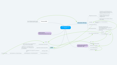 Mind Map: Pathophysiologische FB Hr. H.