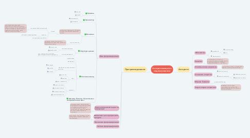 Mind Map: Алгоритмизация и моделирование