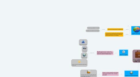 Mind Map: LA LOGISTICA DE COMERCIALIZACION