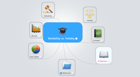 Mind Map: Reliability vs. Validity