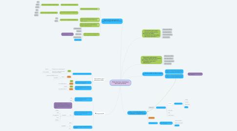 Mind Map: États des lieux numérique de notre territoire