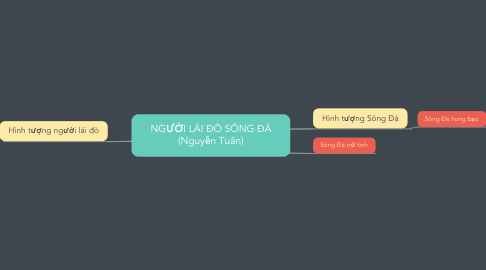 Mind Map: NGƯỜI LÁI ĐÒ SÔNG ĐÀ (Nguyễn Tuân)