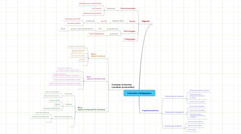 Mind Map: Innovation pédagogique