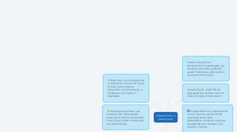 Mind Map: As Redes Sociais e a Saúde Mental