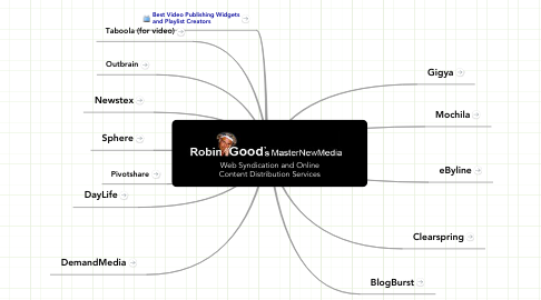 Mind Map: Web Syndication and OnlineContent Distribution Services