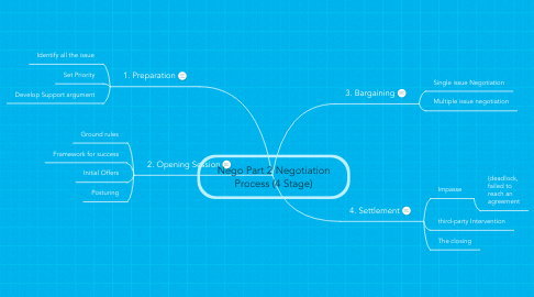 Mind Map: Nego Part 2 Negotiation Process (4 Stage)