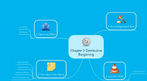 Mind Map: Chapter 3 Distributive Bargaining