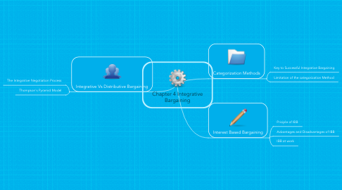 Mind Map: Chapter 4 IntegrativeBargaining