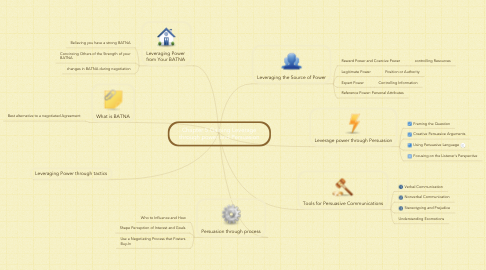 Mind Map: Chapter 5 Gaining Leverage through power and Persuasion