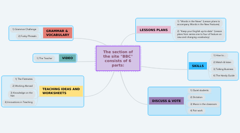 """Mind Map: The section of the site """"BBC"""" consists of 6 parts:"""