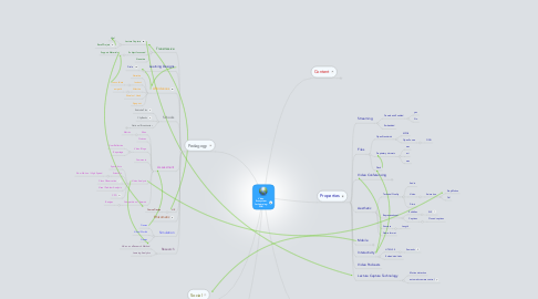 Mind Map: Video Ecosystem for Learning - Wiki