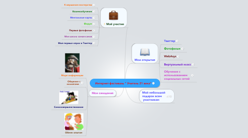 """Mind Map: Интернет-фестиваль """" Учитель 21 века"""""""