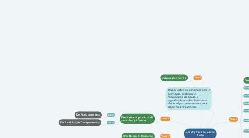 Mind Map: Lei Orgânica da Saúde 8.080