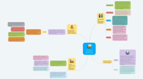 Mind Map: Enfoques y Teorías de la Administración
