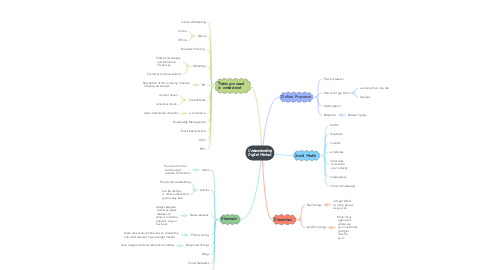 Mind Map: The Digital Market