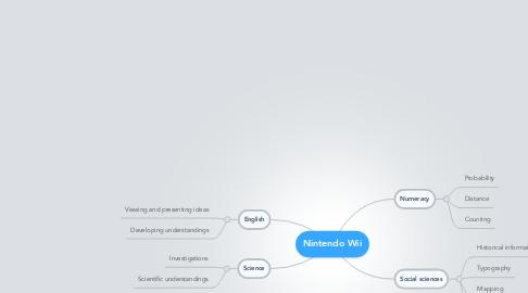 Mind Map: Nintendo Wii