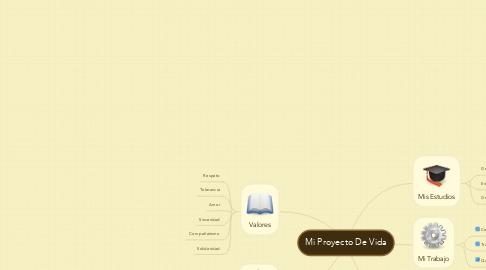 Mind Map: Mi Proyecto De Vida