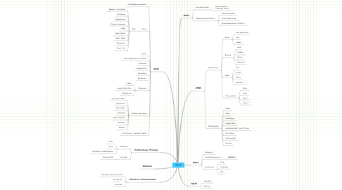 Mind Map: SoPro2