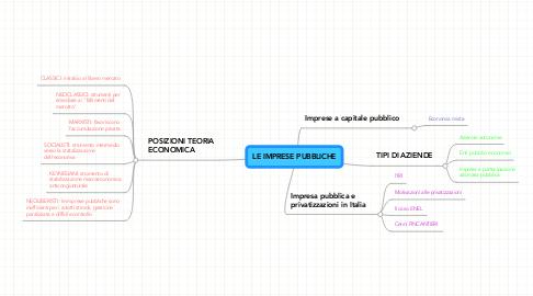 Mind Map: LE IMPRESE PUBBLICHE