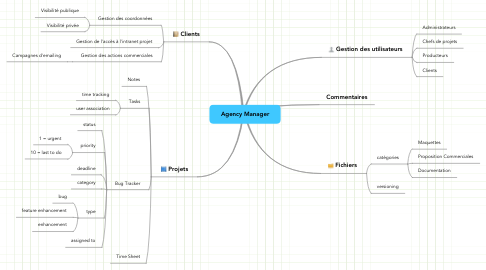 Mind Map: Agency Manager