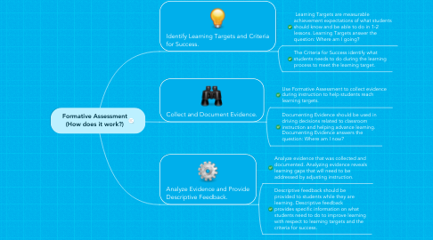 Mind Map: Formative Assessment (How does it work?)