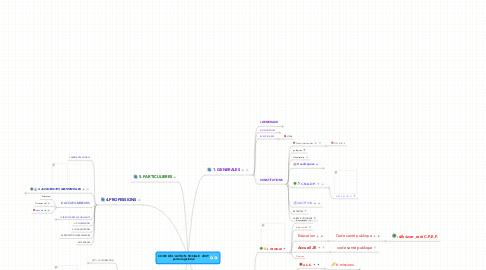 Mind Map: CODE DE L