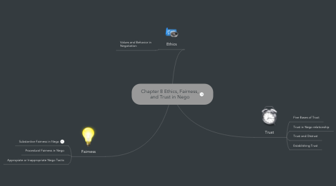Mind Map: Chapter 8 Ethics, Fairness,