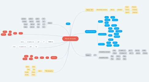Mind Map: Plural of words