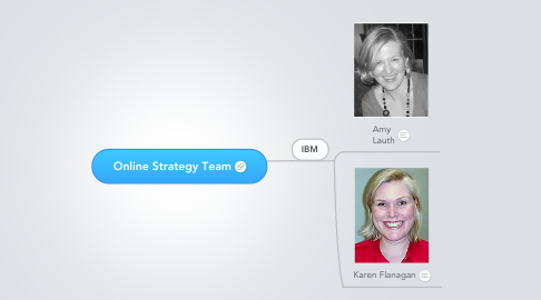 Mind Map: Online Strategy Team