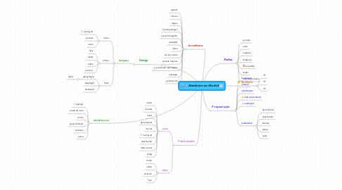 Mind Map: Brasileiros em Madrid