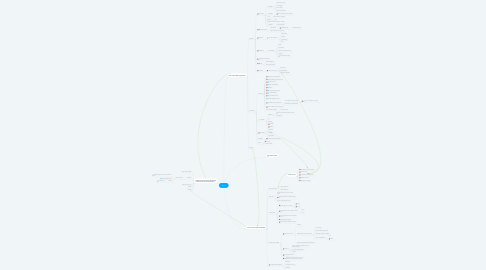 Mind Map: Clinic
