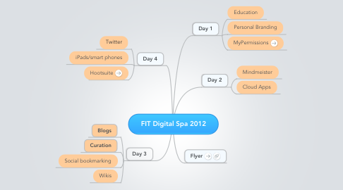 Mind Map: FIT Digital Spa 2012