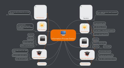 Mind Map: Information Process Station