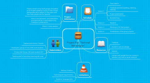 """Mind Map: Project Plan """"National Stereotypes"""""""
