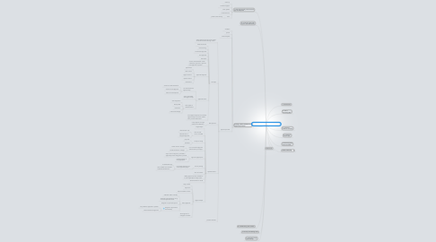 Mind Map: Force.com Platform Fundamentals