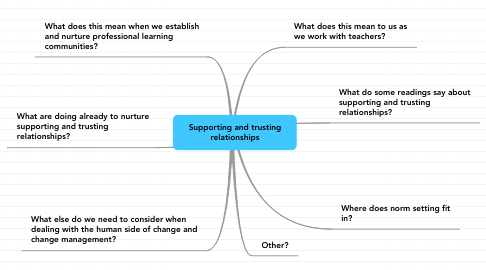 Mind Map: Supporting and trusting relationships