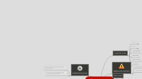 Mind Map: PROYECTO GLOBO SONDA