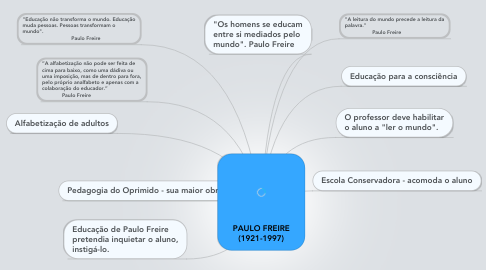 Mind Map: PAULO FREIRE (1921-1997)