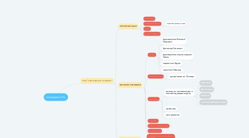 Mind Map: совещание 5.04.