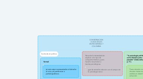 Mind Map: CONVERSACION A DOS VOCES ENTRE ESPAÑA Y COLOMBIA